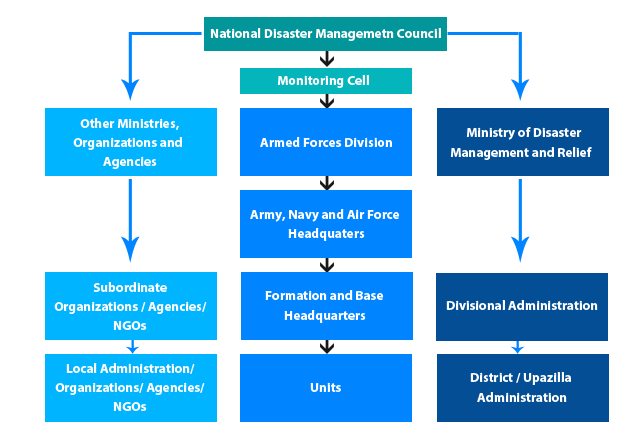 Procedure of Armed Forces integration during any disaster